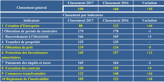 Source: Présentation Atelier Niger, World Bank, DB2017, Version 29 Nov. 2016
